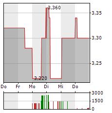FRANCOTYP-POSTALIA Aktie 5-Tage-Chart