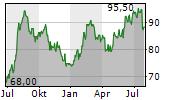 FRANKLIN ELECTRIC CO INC Chart 1 Jahr