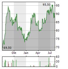 FRANKLIN ELECTRIC Aktie Chart 1 Jahr