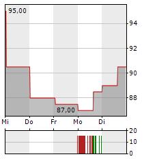 FRANKLIN ELECTRIC Aktie 5-Tage-Chart