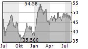 FRAPORT AG Chart 1 Jahr