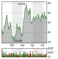FRAPORT AG Jahres Chart