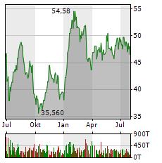 FRAPORT Aktie Chart 1 Jahr