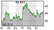 FRAPORT AG 1-Woche-Intraday-Chart
