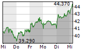 FRAPORT AG 5-Tage-Chart