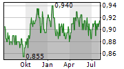 FRASER AND NEAVE LIMITED Chart 1 Jahr