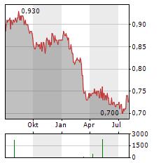 FRASER AND NEAVE Aktie Chart 1 Jahr