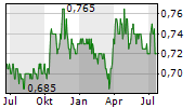 FRASERS PROPERTY LIMITED Chart 1 Jahr