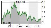 FREEHOLD ROYALTIES LTD Chart 1 Jahr
