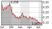 FREEMAN GOLD CORP Chart 1 Jahr