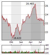 FREENET Aktie Chart 1 Jahr