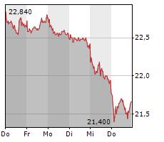 FREENET AG Chart 1 Jahr