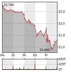 FREENET Aktie 1-Woche-Intraday-Chart