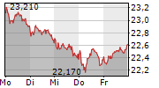 FREENET AG 5-Tage-Chart