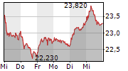 FREENET AG 1-Woche-Intraday-Chart