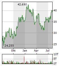 FREEPORT-MCMORAN Aktie Chart 1 Jahr