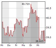 FREEPORT-MCMORAN INC Chart 1 Jahr