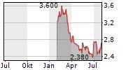 FREIGHTCAR AMERICA INC Chart 1 Jahr