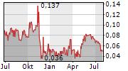 FREMONT GOLD LTD Chart 1 Jahr