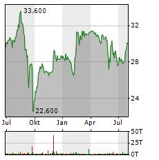 FREQUENTIS Aktie Chart 1 Jahr