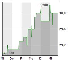 FREQUENTIS AG Chart 1 Jahr