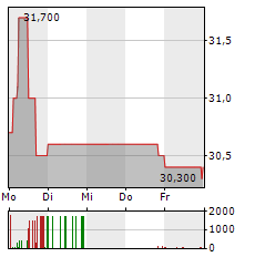 FREQUENTIS Aktie 5-Tage-Chart