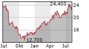 FRESENIUS MEDICAL CARE AG & CO KGAA ADR Chart 1 Jahr