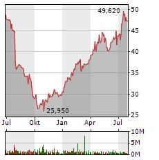 FRESENIUS MEDICAL CARE Aktie Chart 1 Jahr