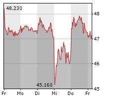 FRESENIUS MEDICAL CARE AG & CO KGAA Chart 1 Jahr