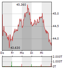FRESENIUS MEDICAL CARE Aktie 1-Woche-Intraday-Chart