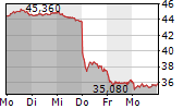 FRESENIUS MEDICAL CARE AG & CO KGAA 1-Woche-Intraday-Chart