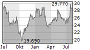 FRESENIUS SE & CO KGAA Chart 1 Jahr