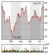 FRESENIUS Aktie Chart 1 Jahr