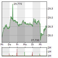 FRESENIUS Aktie 1-Woche-Intraday-Chart