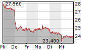 FRESENIUS SE & CO KGAA 1-Woche-Intraday-Chart