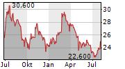 FRESH DEL MONTE PRODUCE INC Chart 1 Jahr