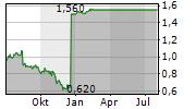 FRESHII INC Chart 1 Jahr