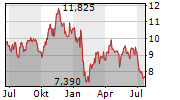FRESNILLO PLC Chart 1 Jahr