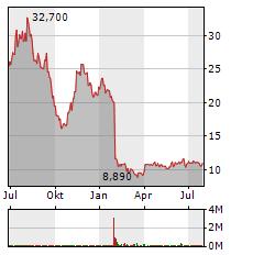 FRIEDRICH VORWERK Aktie Chart 1 Jahr