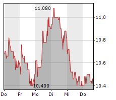 FRIEDRICH VORWERK GROUP SE Chart 1 Jahr