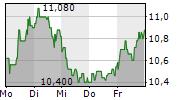 FRIEDRICH VORWERK GROUP SE 5-Tage-Chart