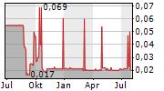FRITZ NOLS AG Chart 1 Jahr
