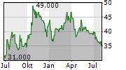 FRIWO AG Chart 1 Jahr