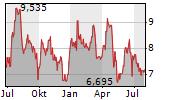 FRONTERA ENERGY CORPORATION Chart 1 Jahr
