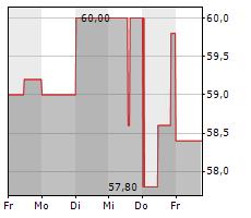 FROSTA AG Chart 1 Jahr