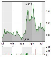 FSD PHARMA Aktie Chart 1 Jahr