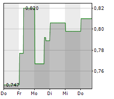 FSD PHARMA INC Chart 1 Jahr