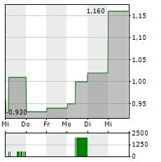 FSD PHARMA Aktie 1-Woche-Intraday-Chart