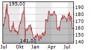 FTI CONSULTING INC Chart 1 Jahr