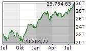 FTSE MIB Chart 1 Jahr